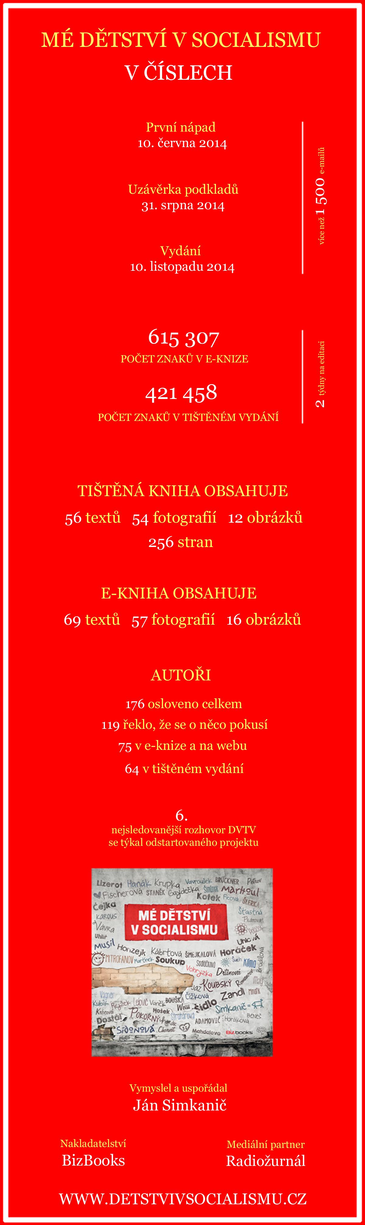 Detstvi - cisla 1200